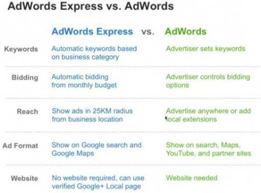 Adwords Express Vs #Adwords
