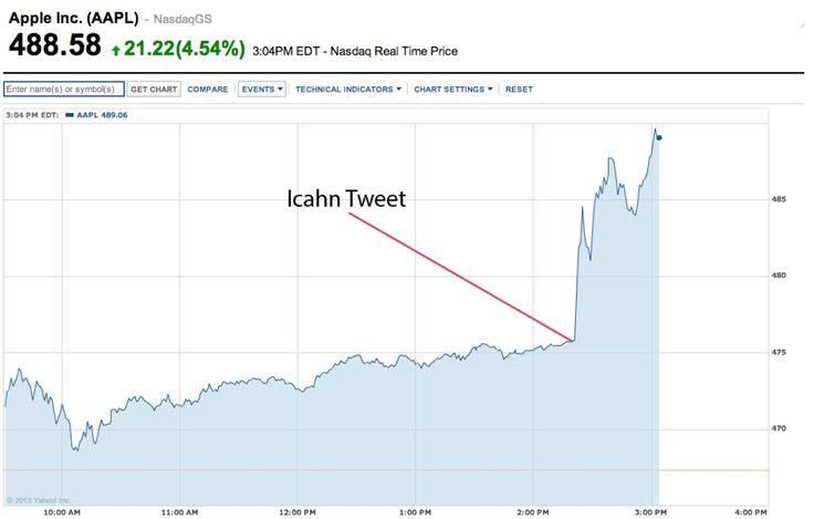 Carl Icahn Tweet Boosts Apple's Stock Price By 3 Percent