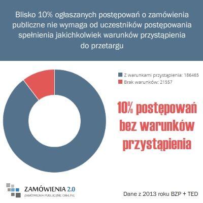 Blisko 10% ogłaszanych postępowań o zamówienia publiczne nie wymaga od uczestników postępowania spełnienia jakichkolwiek warunków przystąpienia do przetargu