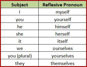 Using Reflexive Pronouns (English as a Second Language) | the rest ...