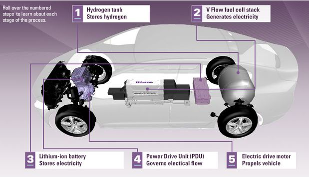 Flurry of hydrogen fuel cell cars challenge all-electric vehicles