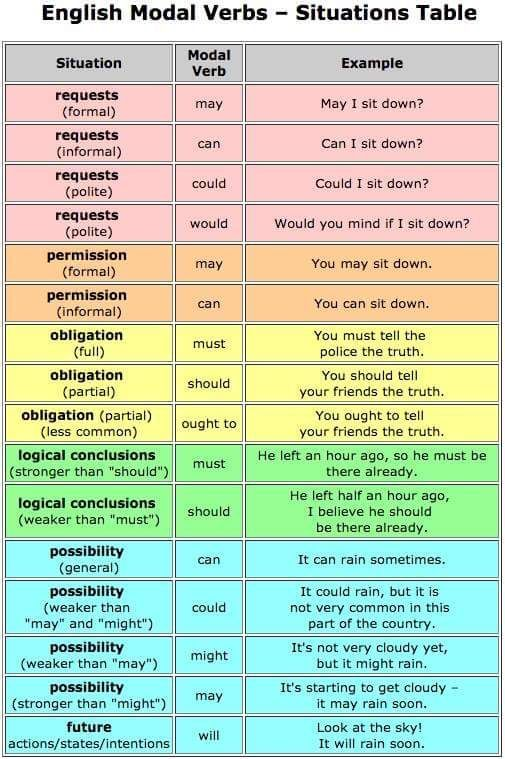 English Exercises Modal Verbs