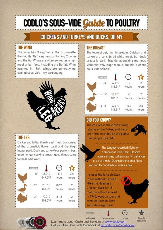 Chicken, duck and turkey temperature chart for sous-vide cooking