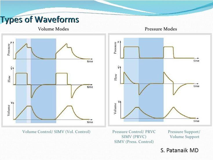 Resultado de imagem para mechanical ventilation pressure waveform