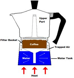 how to make moka coffee at home