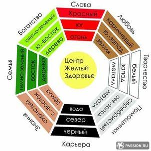 Как определить зоны Фен-шуй в квартире | m.passion.ru