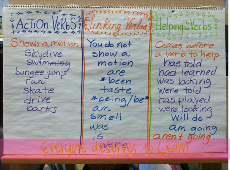 Action...Linking....Helping Verbs