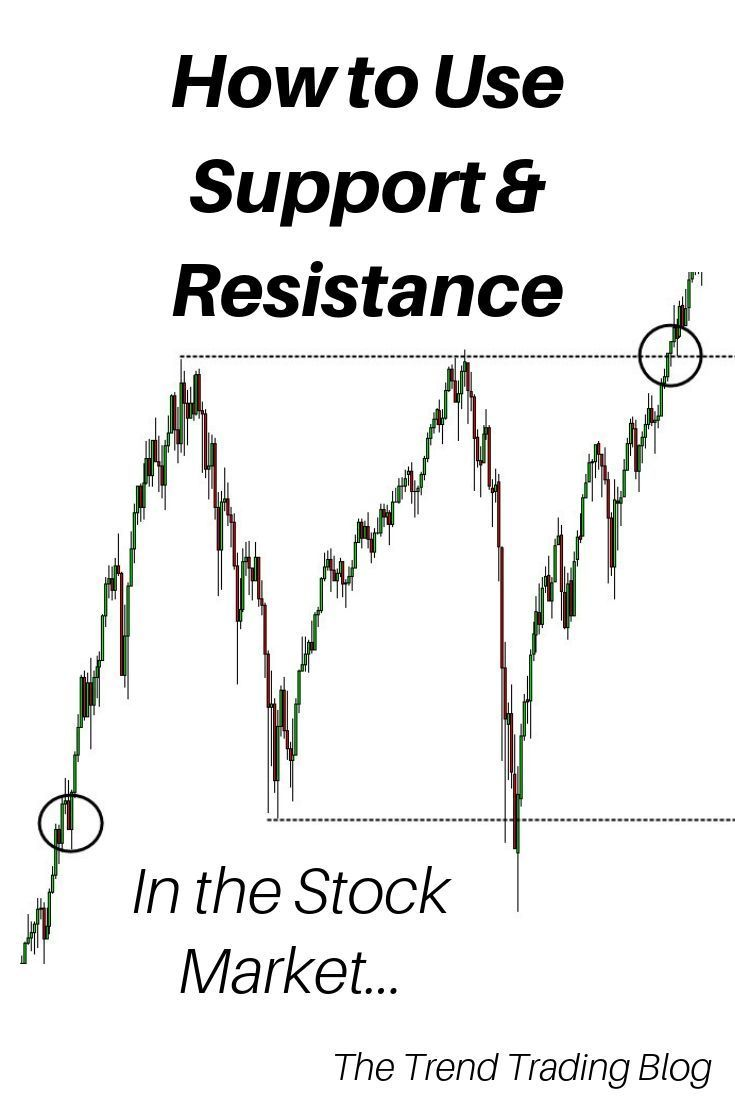 How To Use Support Resistance In The Stock Market Forex