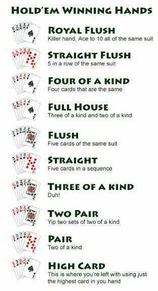 Poker Regels