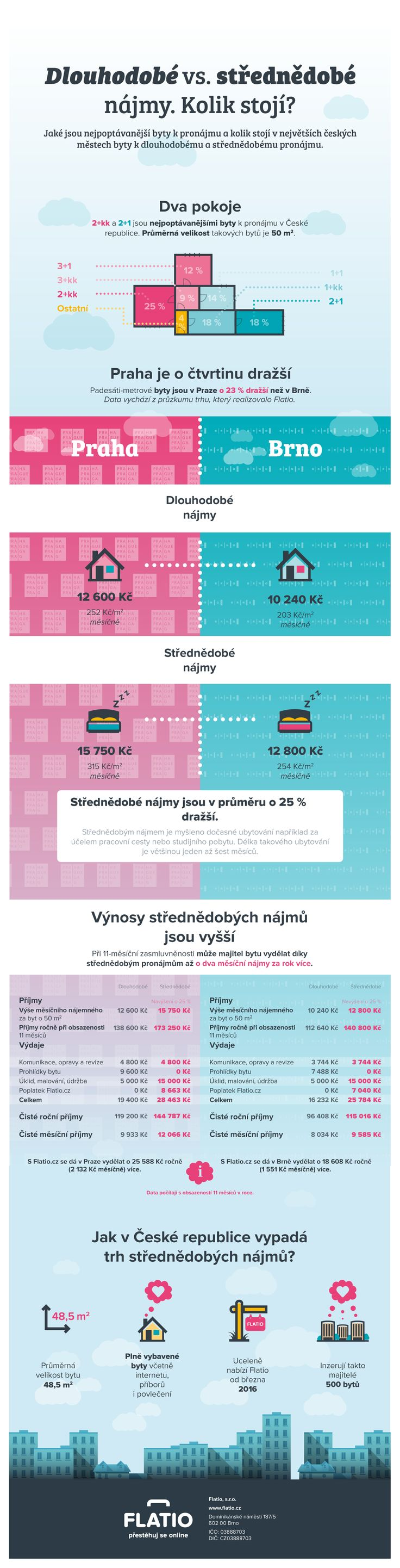 Infografika na téma porovnání střednědobých pronájmů v Brně a praze