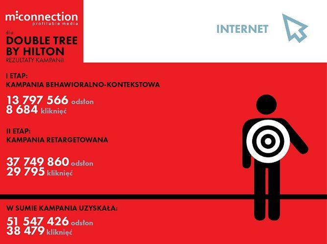 Efekty kampanii na portalach biznesowych zrealizowanej dla Klienta Double Tree by Hilton w Łodzi przez #mconnection