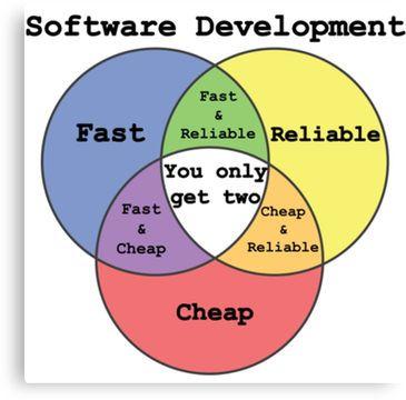 Software Developer's Venn Diagram - programmer shirt