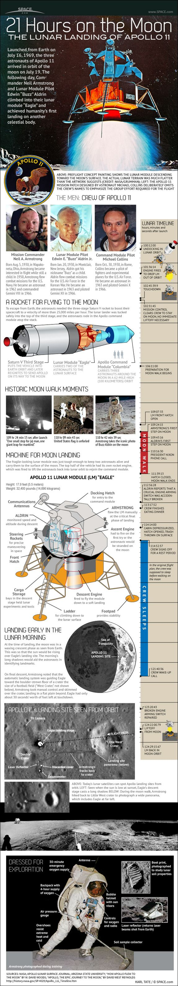 Apollo 11 Lunar Landing - iNFOGRAPHiCs MANiA