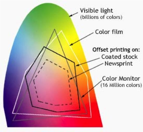 Visible Spectrum Color System Pinterest Color Theory Additive