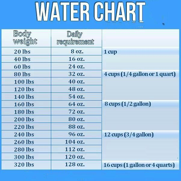 Pin On Best Pinterest Water Infographics