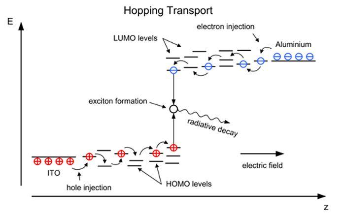 Oled How Do Oleds Work Energy Level Diagram Display