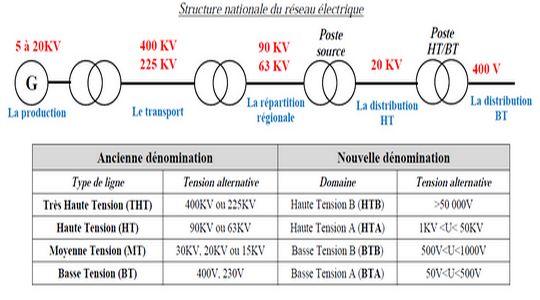 Réseau national : transport et distribution de l'énergie électrique ~ Cours D'Electromécanique