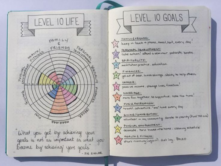 Level 10 Life - Bullet Journal ~ Really cool idea for an evaluation before the new year.