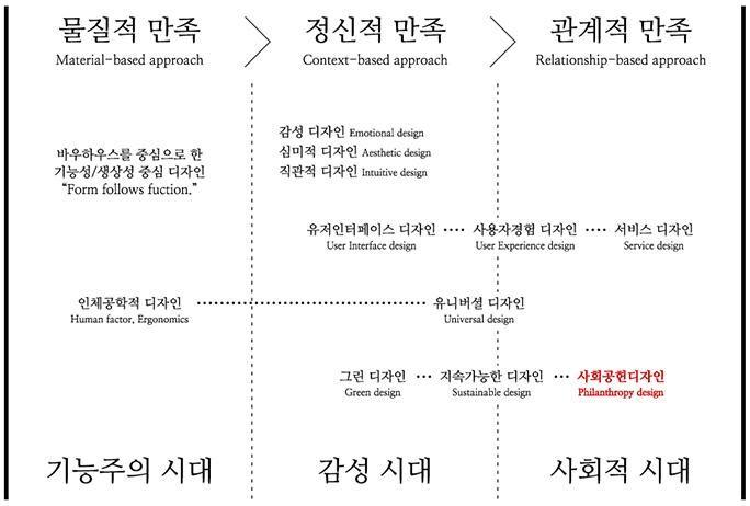 이질적 가치들의 융합, 사회공헌 디자인(Philanthropic Design)