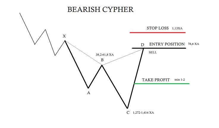 Bearish Cypher Trading Rules Forex Trading Harmonic Patterns