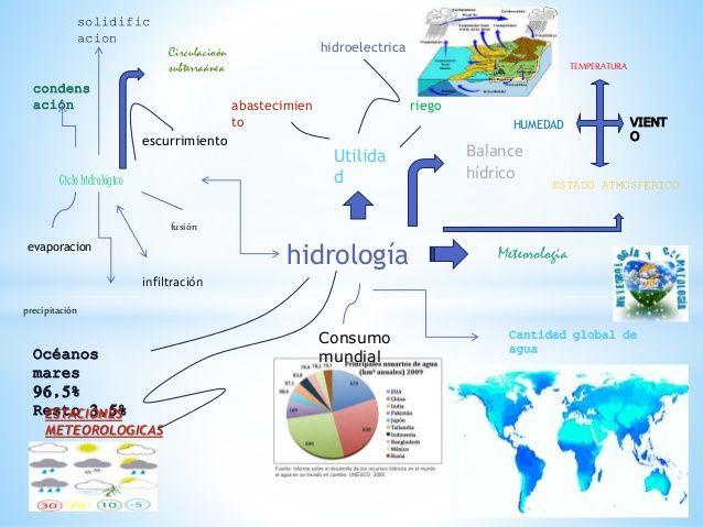 hidrología  Utilida  d  hidroelectrica  abastecimien  to  riego  Meteorologia  Ciclo hidrológico  evaporacion  condens  ación  precipi...