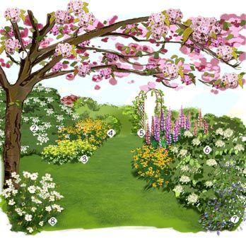 Projet aménagement jardin : Jardin anglais