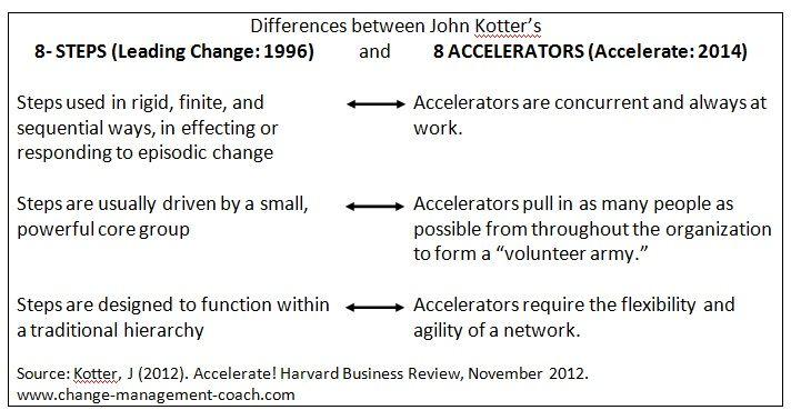 John Kotter: Updated 8 Step Process Of Change