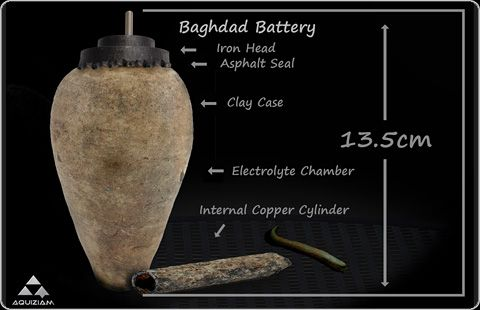The Baghdad Batteries are artifacts consisting of terracotta pots approximately 5 in. tall containing a cylinder made of rolled-up copper sheets, which house a single iron rod. At the top, the iron rod is isolated from the copper by bitumen plugs and both rod and cylinder fit inside the opening of the jar. The copper cylinder is not watertight, so if the jar was filled with lemon juice, grape juice, or vinegar as an acidic electrolyte solution, electric current can be generated.
