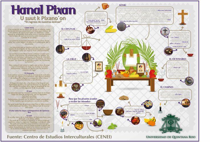 Hanal Pixan Mundo Maya