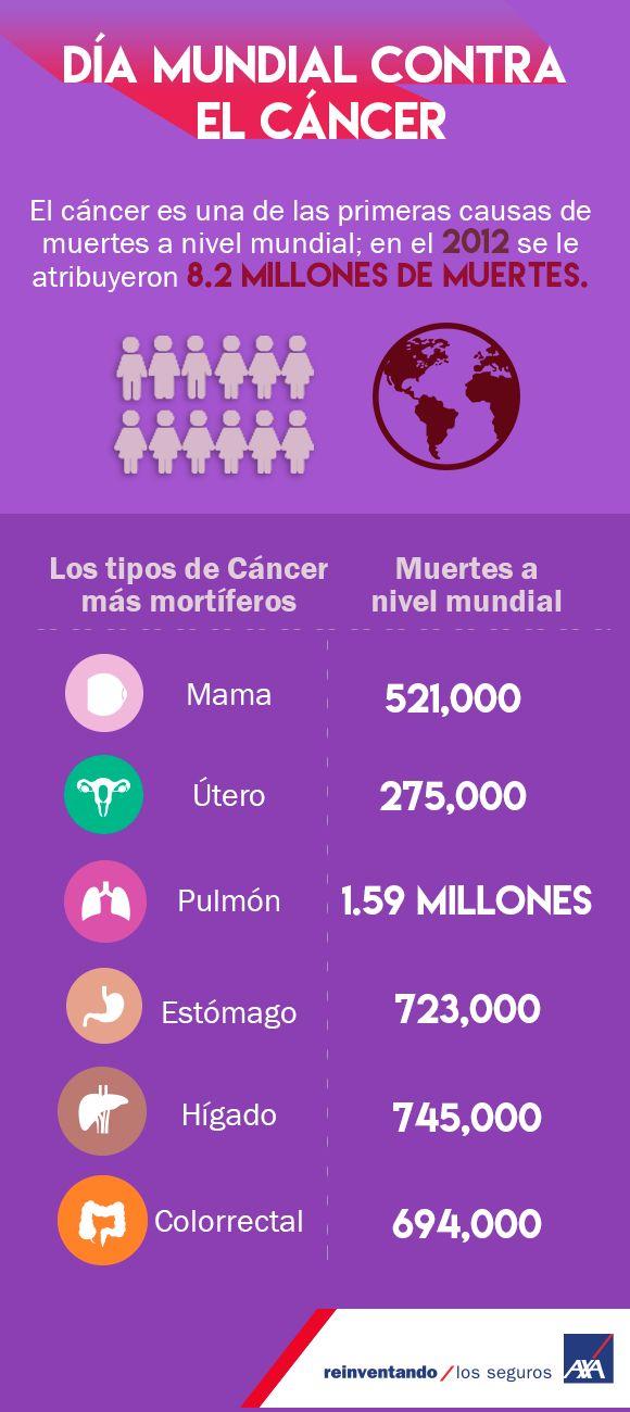 Hoy 4 de febrero se celebra el #DíaMundialContraElCáncer, iniciativa de la OMS en la búsqueda de concientizar e informar acerca de esta enfermedad.