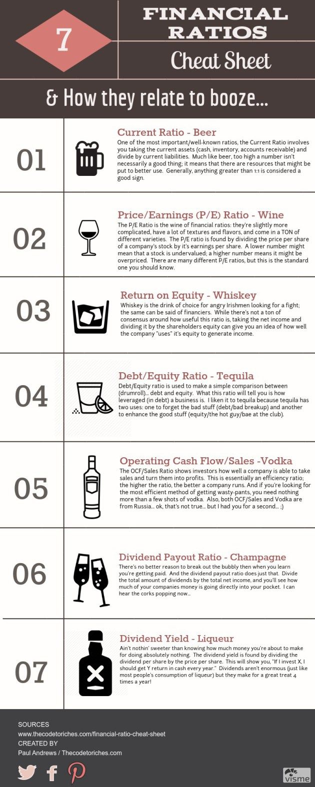 Finance, and math in general, can be so boring sometimes... here's an infographic that relates certain financial ratios to different kinds of booze.  Why?... because it's more fun that way, that's why... :)  http://thecodetoriches.com/financial-ratios-cheat-sheet/
