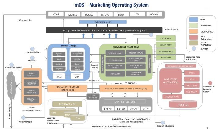 Marketing Operation System – mOS