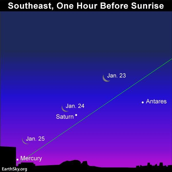 The parade of 5 bright planets visible in Earth's sky tonight will conclude with the moon and Mercury rising as darkness ebbs into dawn Wednesday morning.