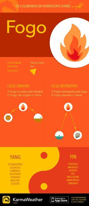 Fogo - Principais características dos 5 elementos do horóscopo chinês por KarmaWeather