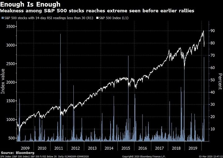 So Many S P 500 Stocks Have Shown Weakness Lately That A Rebound