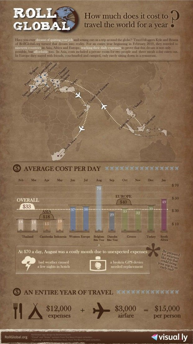 Infographic: The Cost of Traveling The World For The Year.