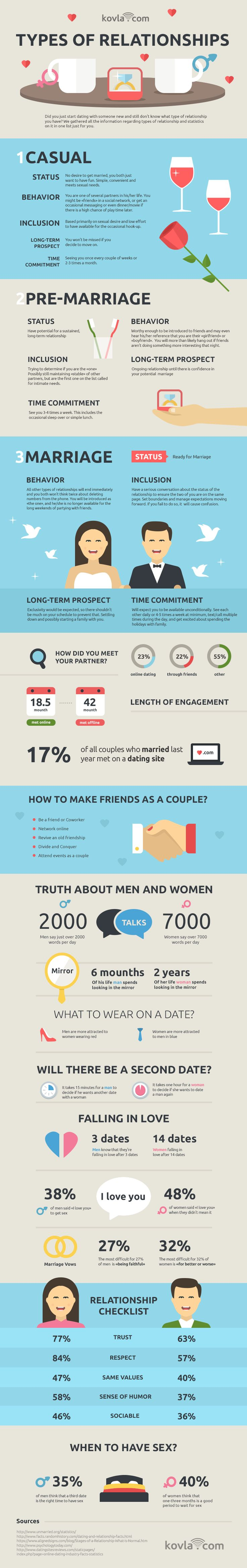 How to find out what type of relationships you are in infographic