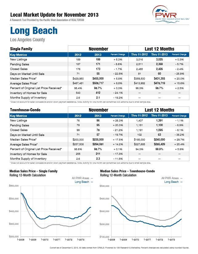 102 best Real Estate Info images on Pinterest Real estates, Real - sample real estate market analysis