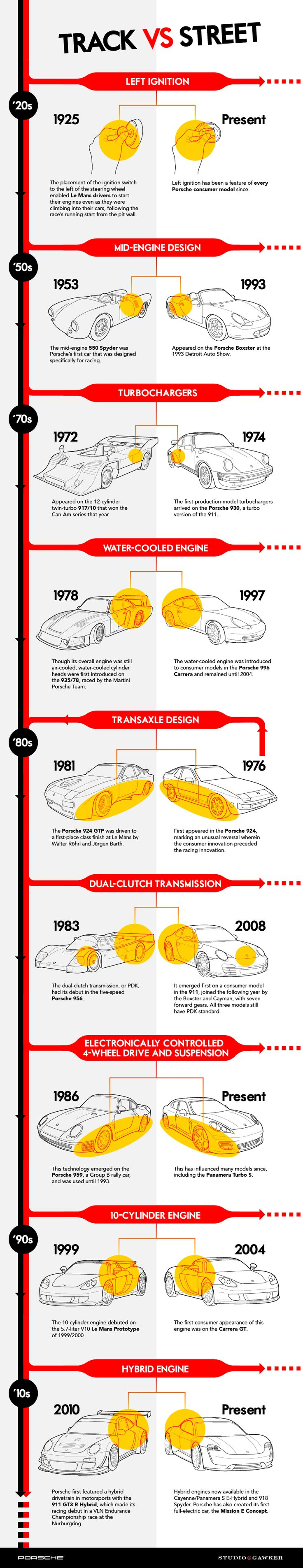 From racetrack to road. Get an insight how certain technologies made it from the track to the road.  Learn more: http://www.porscheusa.com/racing