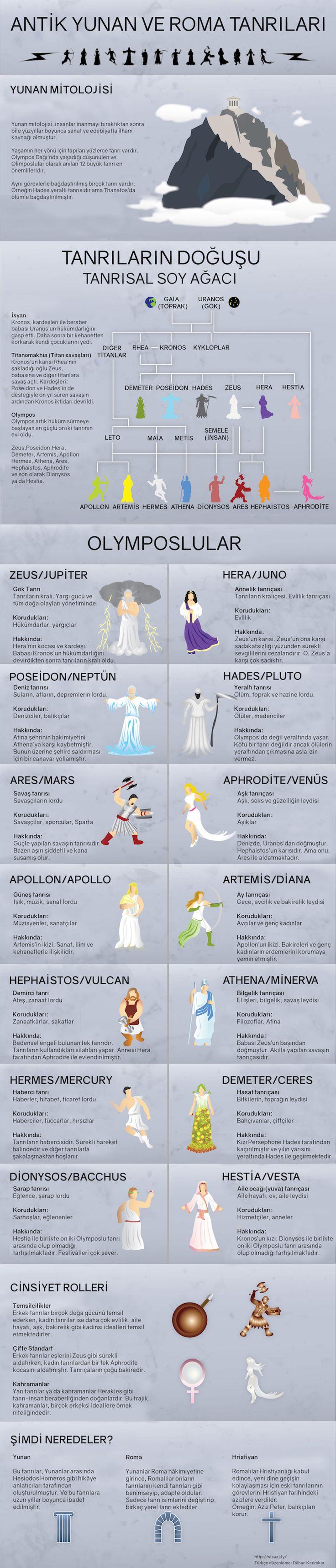 Antik Yunanlıların yarattığı oldukça kapsamlı inanç sistemlerini infografik olarak anlattık.