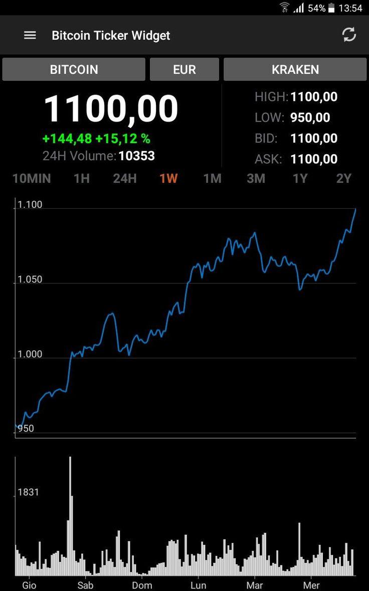 Full auto bot earn 008 bitcoins