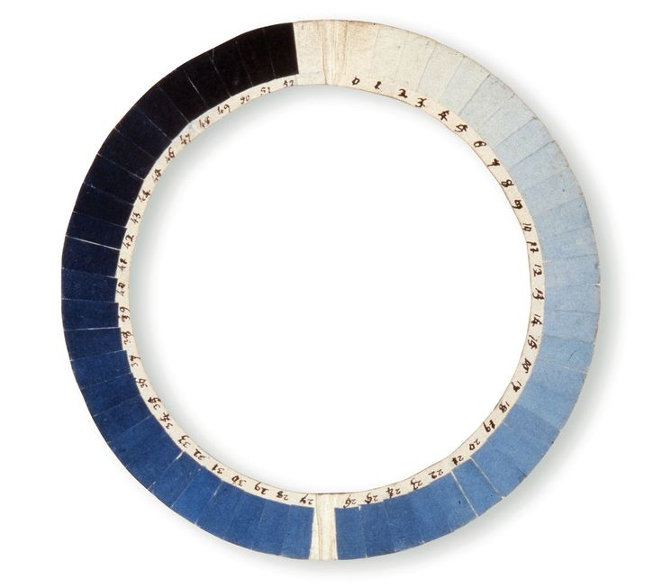 18th century instrument designed to measure the blueness of the sky called a Cyanometer