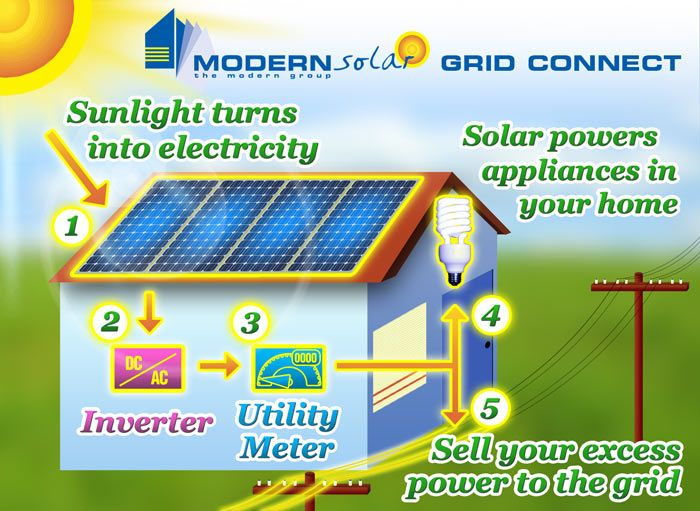Hometalk :: Going Green: Solar Panel Installation http://www.hometalk.com/3033951/going-green-solar-panel-installation