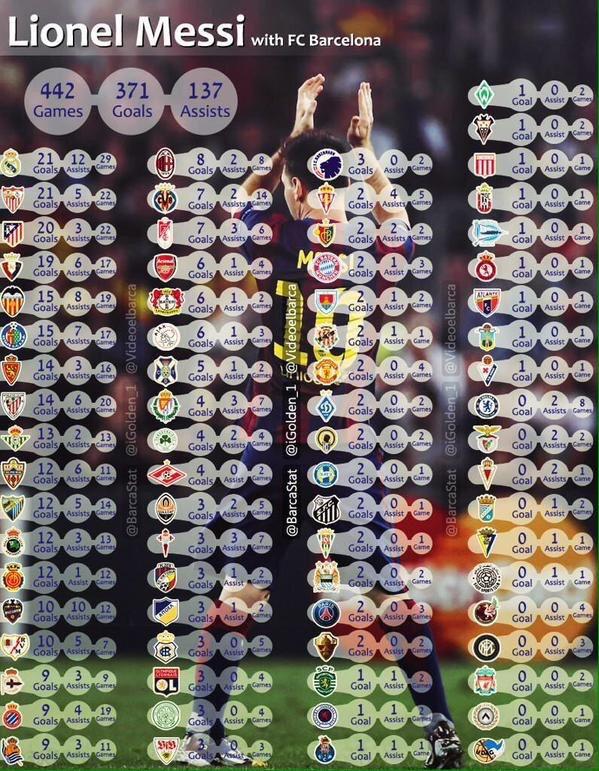 Infographie : Toutes les stats de Messi avec le Barça détaillées - http://www.actusports.fr/125938/infographie-toutes-les-stats-de-messi-avec-le-barca-detaillees/