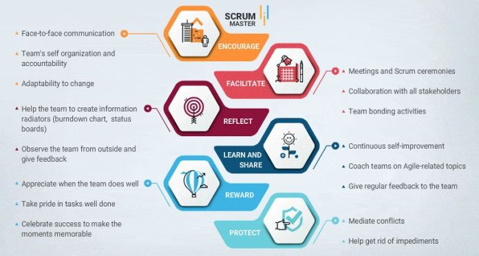 How To Become Certified Scrum Master Online Course Scrum Master Online Masters Online Courses