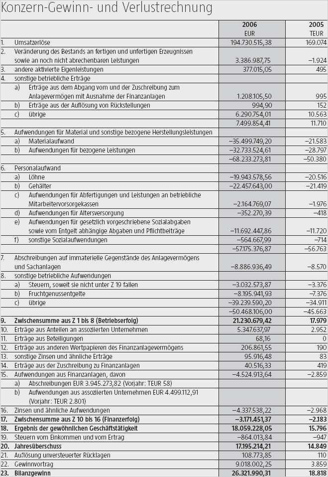 33 Erstaunlich Gewinn Und Verlustrechnung Vorlage Pdf Gut Designt Ebendiese Konnen Einstellen In 2020 Rechnung Vorlage Vorlagen Microsoft Word