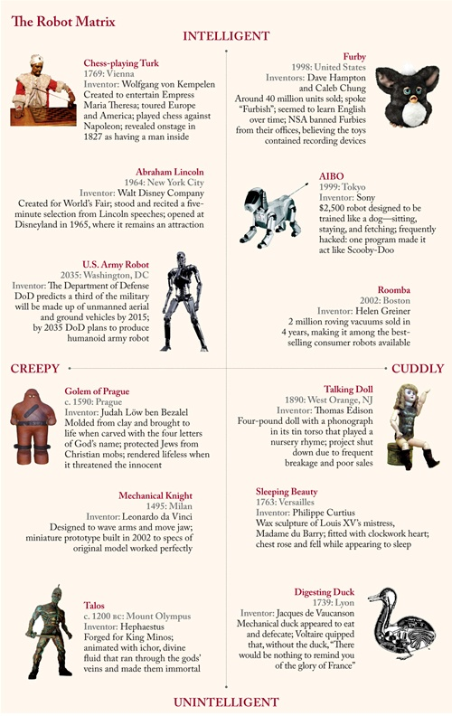 """A fun visual history of robots through time, """"creepy vs. cuddly"""" to """"intelligent vs. """"unintelligent,"""" are all robots equally useful or practical? Should they be? -Isabel"""