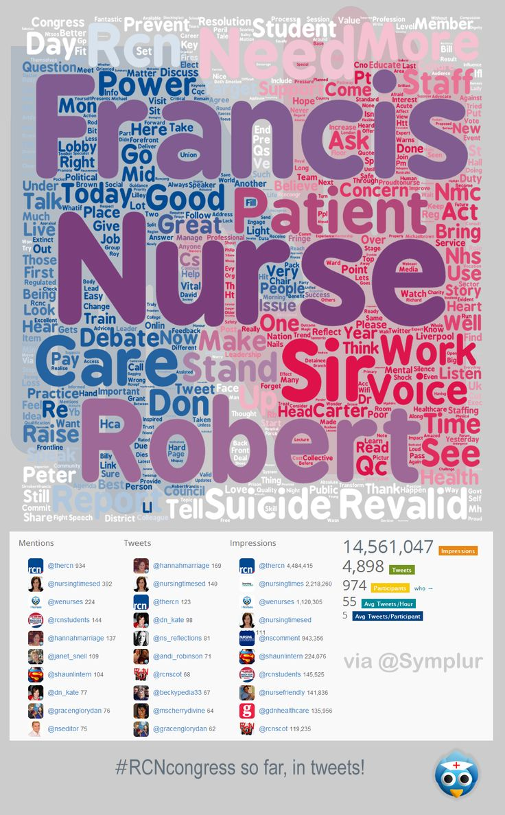 Day 2 of #RCNcongress in a tweet wordcloud
