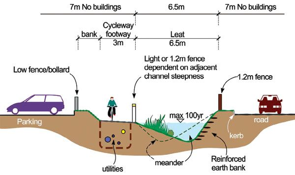 Diagram showing how to design for stormwater exceedance at the side of a road. Click image for full article on stormwater management techniques and visit the slowottawa.ca boards >> http://www.pinterest.com/slowottawa/