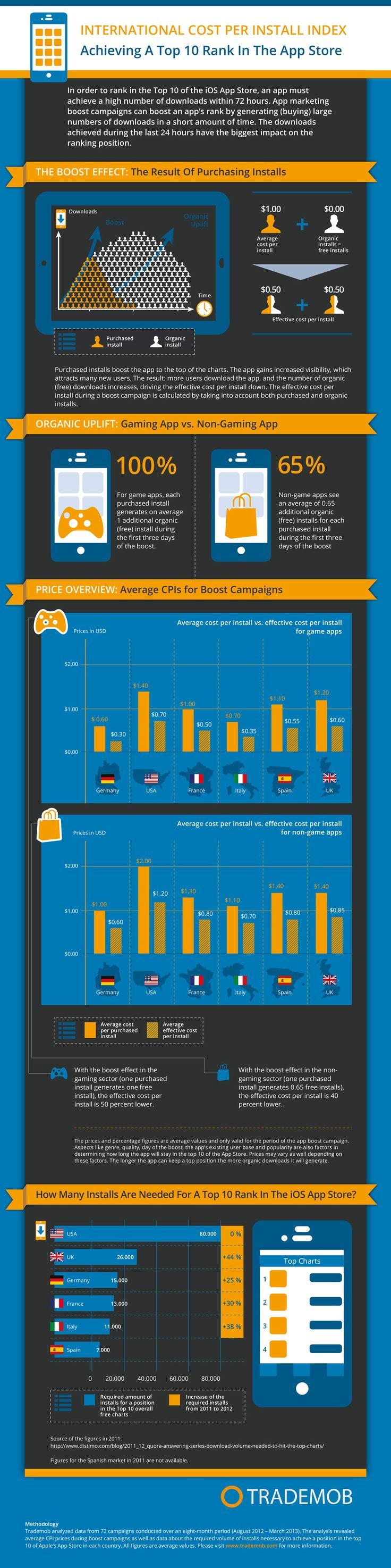 Kosten pro App-Install - Viral App-Marketing